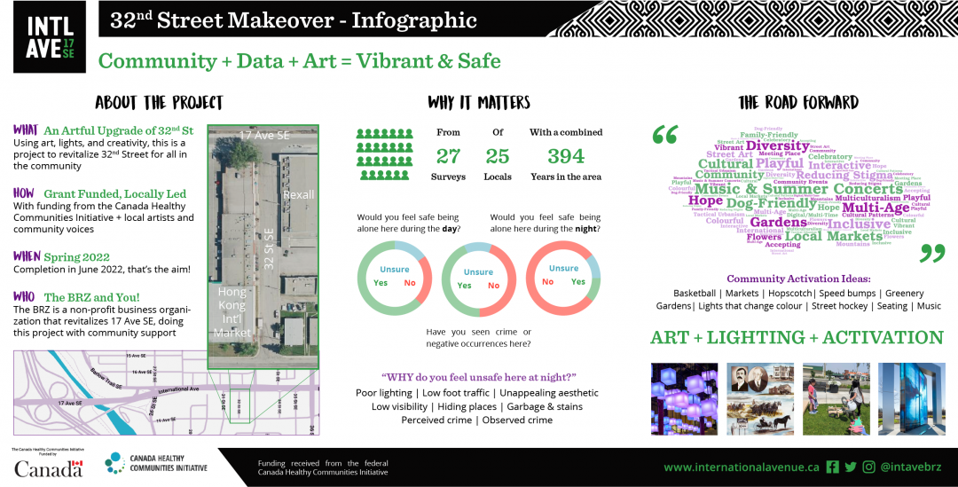 An infographic regarding the Road Less Travelled project on 32nd street on International Avenue in Calgary, partially funded by the Canada Healthy Communities Initiative. Data and analysis from a 2021 community engagement event.